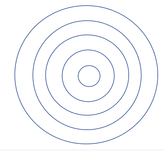 """Five circles in a bulls-eye pattern.  The center circle is """"you"""" and then the other 4 circles are rippling away and represent different layers of networks.  The purpose of the circles is to help you identify groups or communities to network among."""