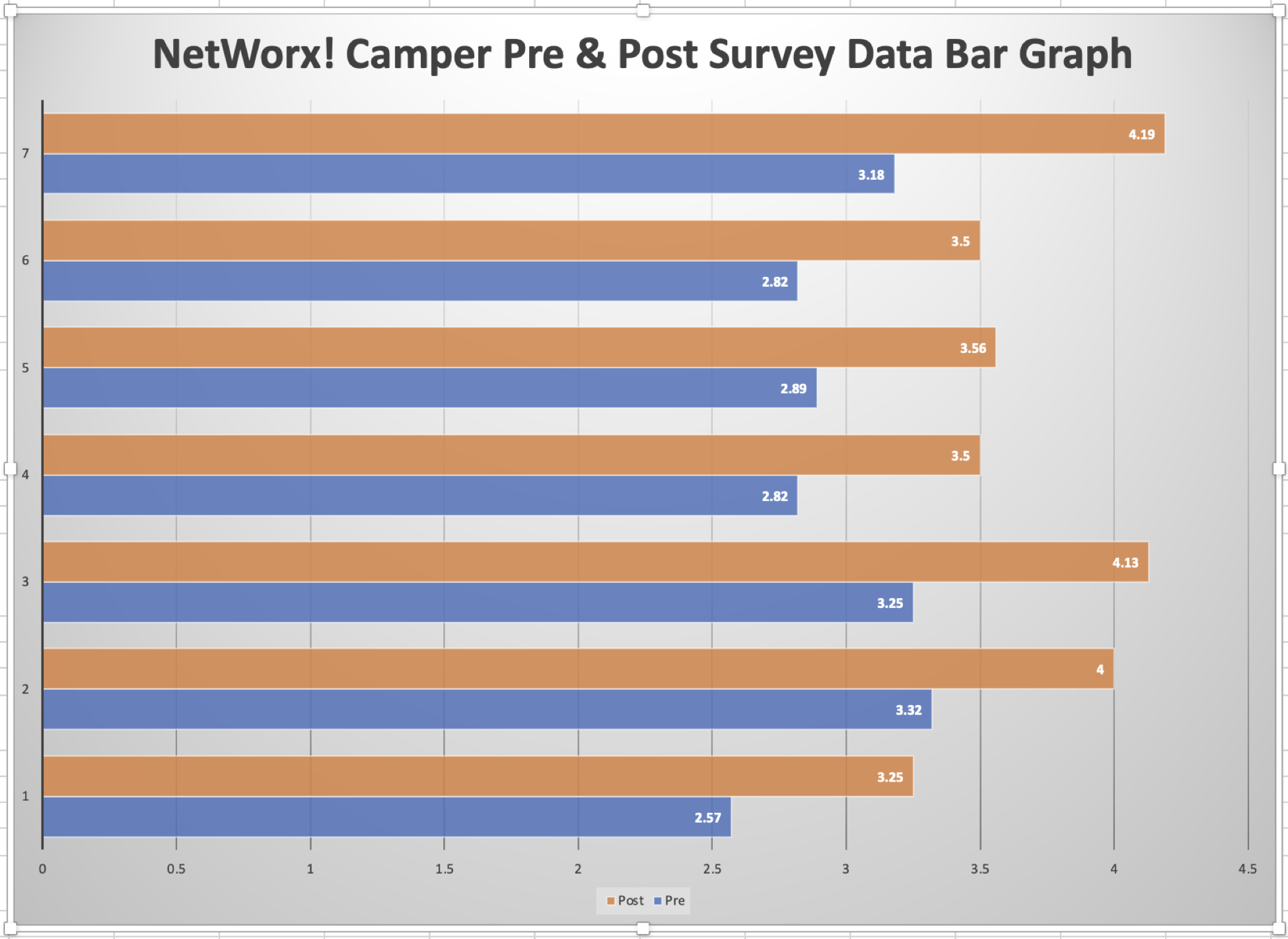 A bar graph representing seven questions of pre and post surveys.  Survey question 1 has a pre-survey average of 2.57 and a post-survey average of 3.25.  Survey question 2 has a pre-survey average of 3.32 and a post-survey average of 4.00.  Survey question 3 has a pre-survey average of 3.25 and a post-survey average of 4.13.  Survey question 4 has a pre-survey average of 2.82 and a post-survey average of 3.50.  Survey question 5 has a pre-survey average of 2.89 and a post-survey average of 3.56.  Survey question 6 has a pre-survey average of 2.82 and a post-survey average of 3.50.  Survey question 7 has a pre-survey average of 3.18 and a post-survey average of 4.19.